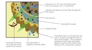 How the dieselpure diesel water filter works.