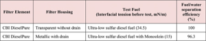 Summary of test results for the DieselPure diesel water filter